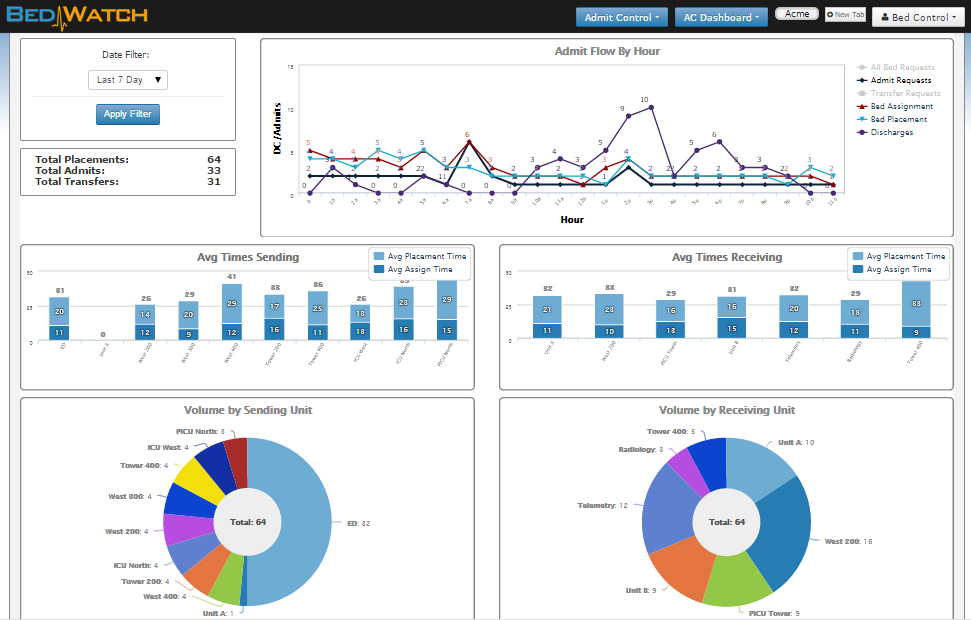 Sample Admit Control dashboard view. Click to enlarge.