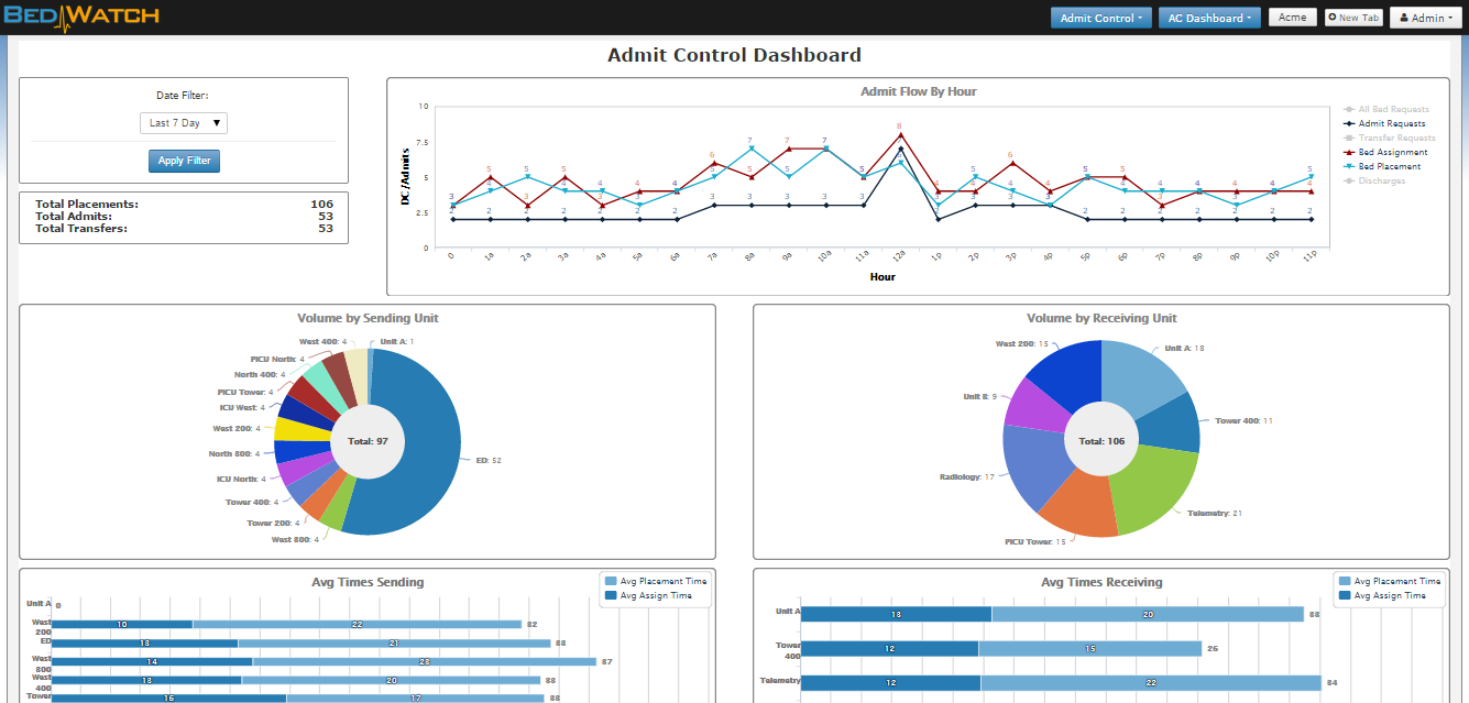 Dynamic Dashboards make it easy to track day-to-day metrics and assess performance. Click to enlarge.