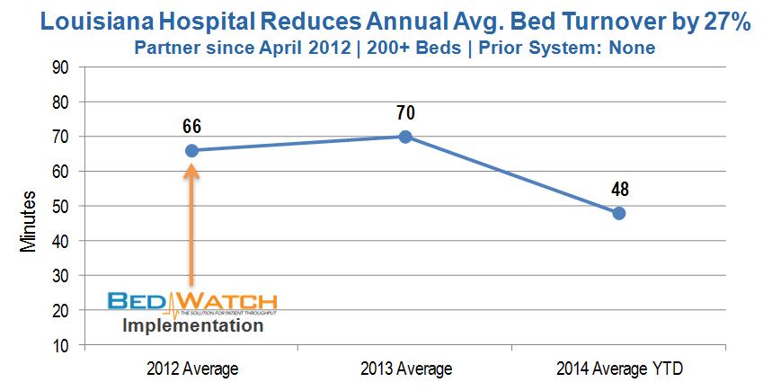 Avg Bed Turnover Improvement - LA - 03.2014