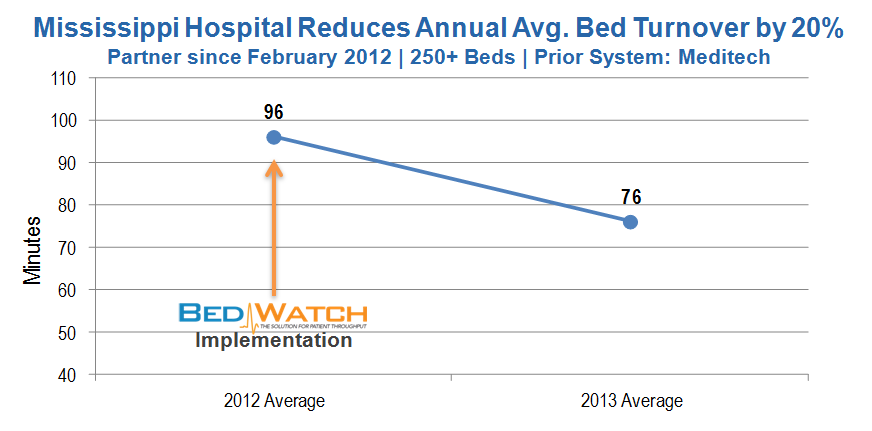 Avg Bed Turnover Improvement - MS - 01.2014