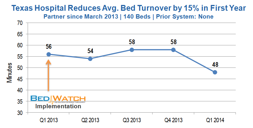 Avg Bed Turnover Improvement - TX - 05.2014