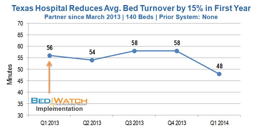 Avg Bed Turnover Improvement - TX - 05.2014