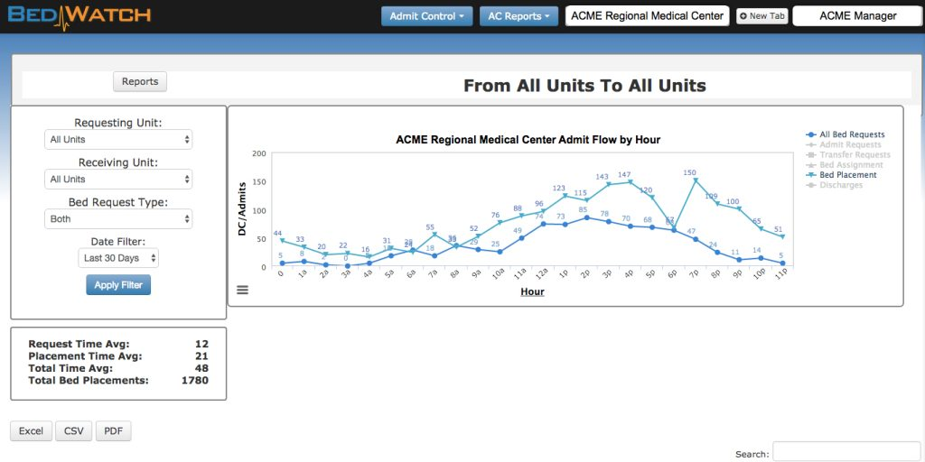 "Sample BedWatch Admit Control ""Bed Placements by Hour"" Report screen shot. Click to enlarge."