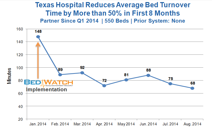 Bed Turnover Improvement - TX - 550 beds - 09.2014