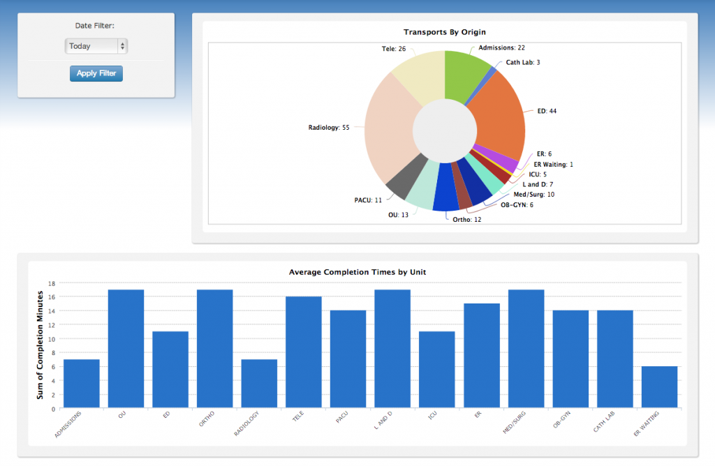 BedWatch Transport Control - Avg Completion Times by Unit screen shot