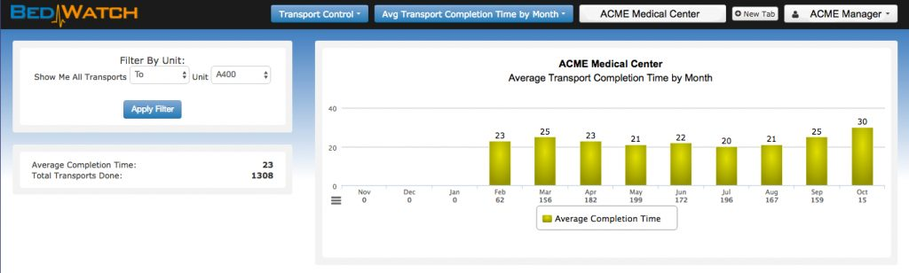 bedwatch-transport-control-transports-by-month-new-report