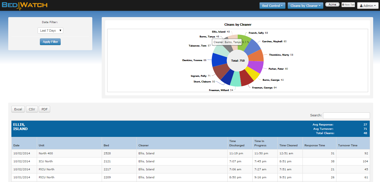 Administrative users can access comprehensive reports on individual team members' performance. Click to enlarge.