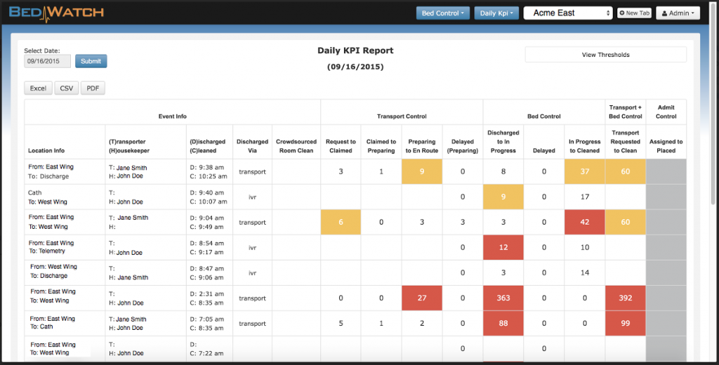 Sample screen shot of a Daily KPI Report for a hospital using Bed Control and Transport Control.
