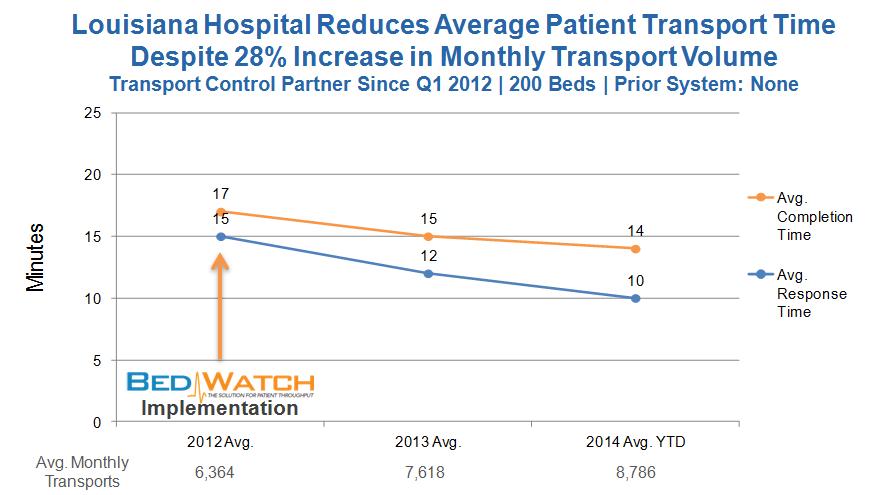 LA hospital transport time improvement despite increased activity Nov. 2014