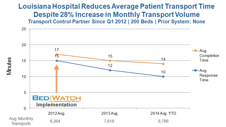 LA hospital transport time improvement despite increased activity Nov. 2014