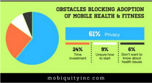 Click to view complete Infographic at Mobiquityinc.com