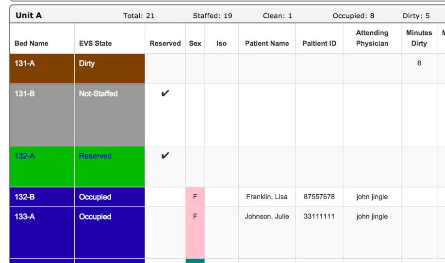 Not sfaffed bed status screen shot