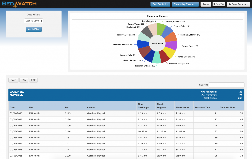 """BedWatch """"Cleans by Cleaner"""" sample dashboard and reporting view."""