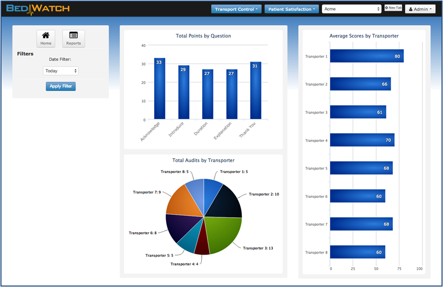 TC Patient Sat Charts screen