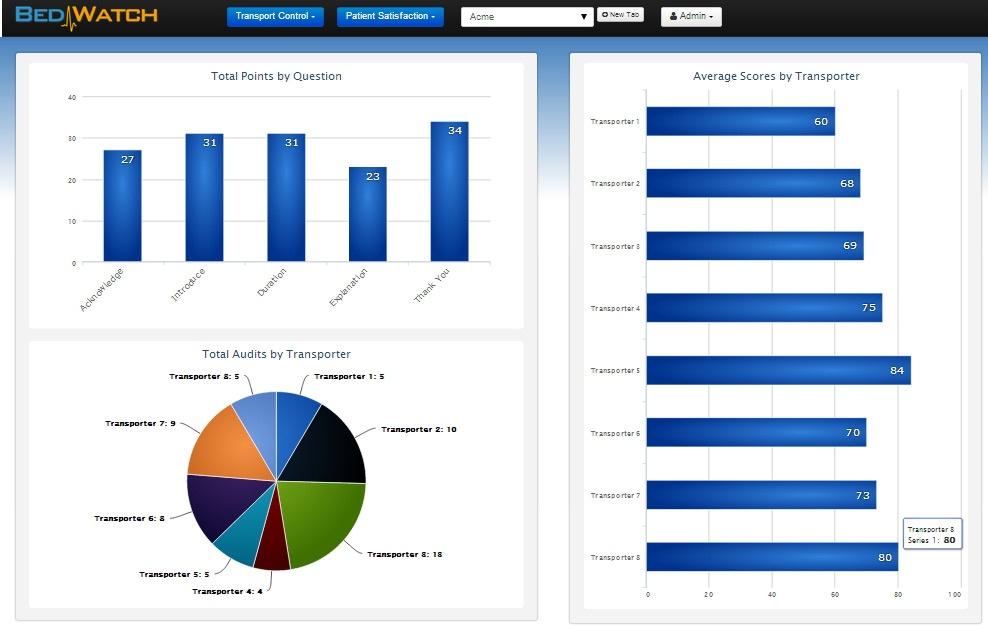 BedWatch Transport Control patient satisfaction report screen shot