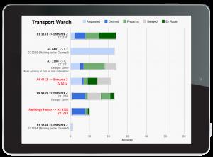 Transport Control transport watch screen shot