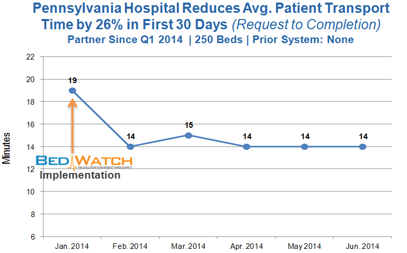 Transport Time Improvement - PA - 250 beds - 07.2014