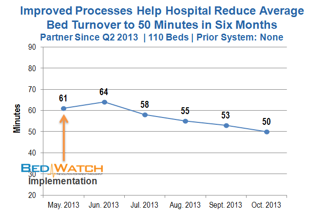 Turnover improvement - TX - 110 Beds