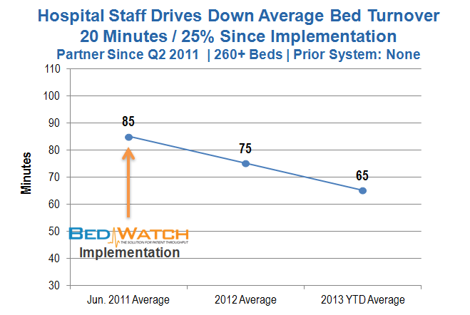 Turnover since 2011 - NM - 250+ beds